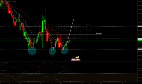 EURCHF: EURCHF triple bottom long