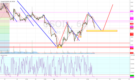 USOIL: TRY TO LONG IT AT 45.30, stop loss 45