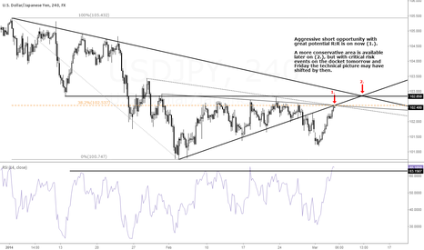 USDJPY: Great Opportunity to Short USD/JPY Here