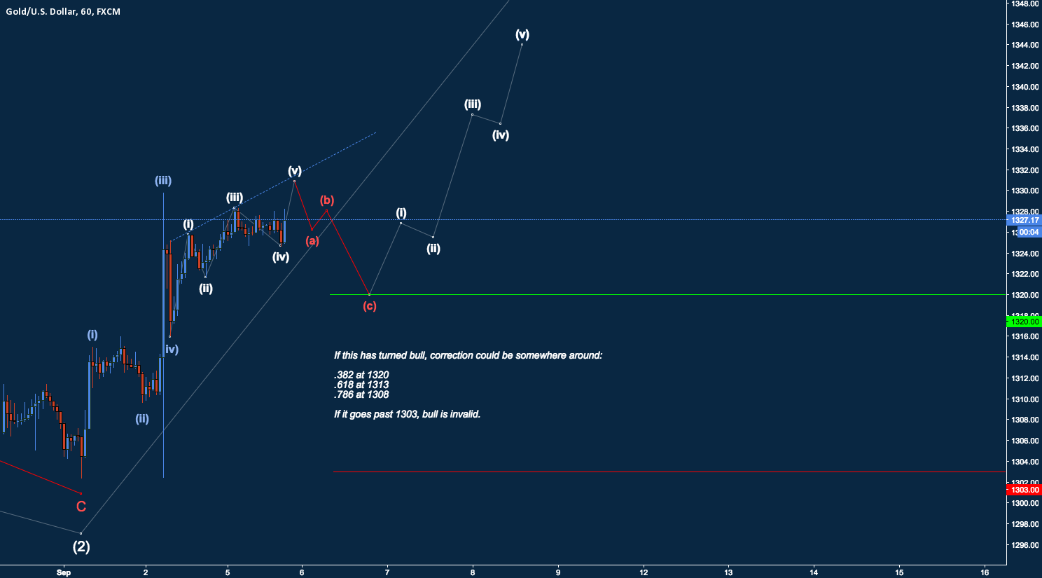 Gold Going Bull? Waiting on 5th Wave Completion (still).