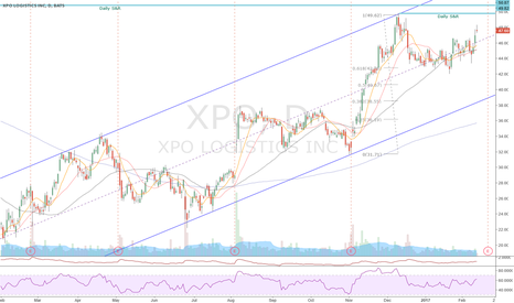 XPO: XPO - earnings in a few day