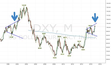 DXY: Dollar looks like 1999