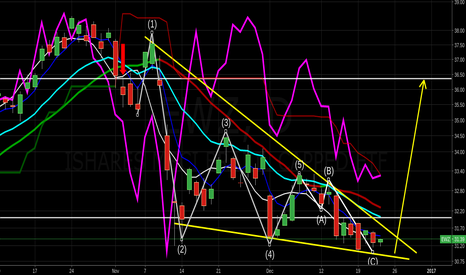 EWZ: Watching Emerging Markets & Brazil for breakout C-wave $eem $ewz