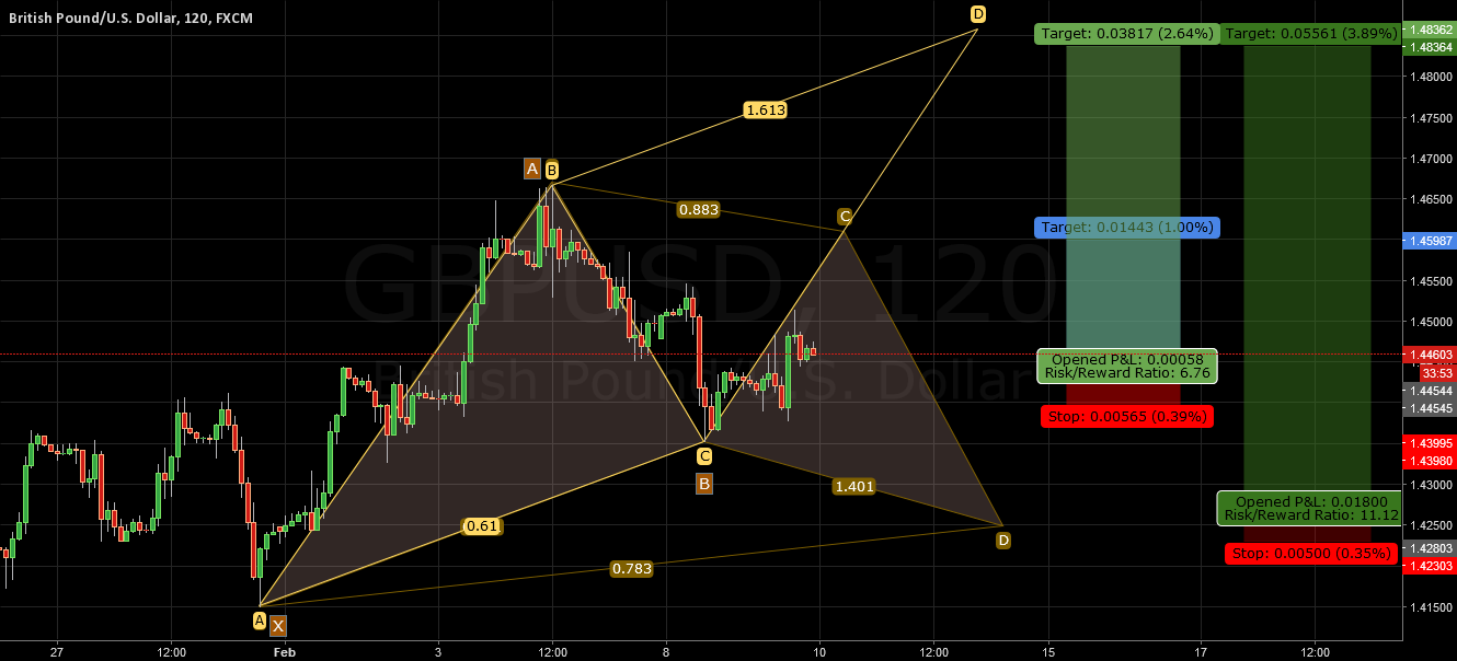 GBPUSD Possibility AB=CD (BC 0.61 CD 1.61) Or Gartley Pattern