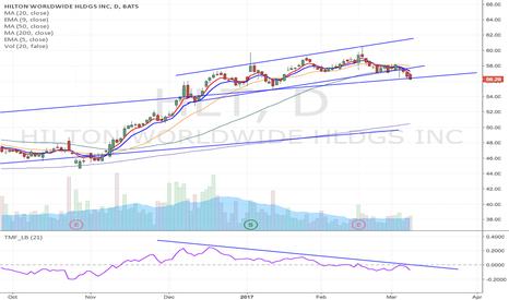 HLT: HLT - Upward channel breakdown short from $56.13 to $51 area