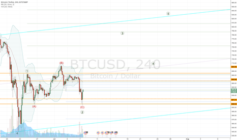 BTCUSD: Bitcoin - the evidence still favors the bulls