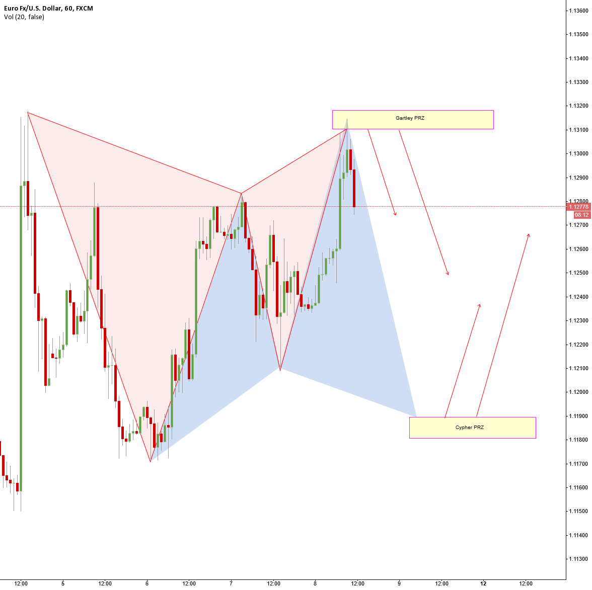 EURUSD A nice setup - Gartley and a potential Cypher
