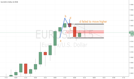 EURUSD: bearish e/u