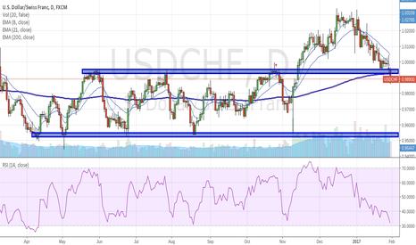 USDCHF: USDCHF Now Targets 0.95