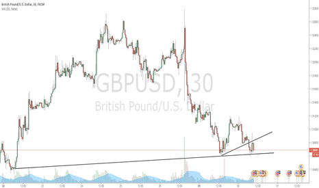 GBPUSD: Falling Prices