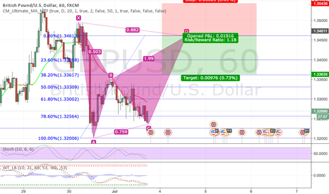 GBPUSD: Potential Bat Setup: 1 hour GBPUSD Short