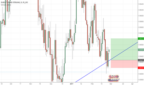 EURGBP: EURGBP MONTH CLOSE LONG OPPORTUNITY