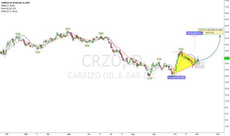 CRZO: Bullish Bottom Triangle With TP $53