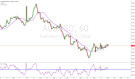 AUDUSD: For Larry - not trade idea