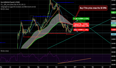 EURGBP: Possible Move of the EURGBP
