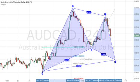 AUDCAD: gartley