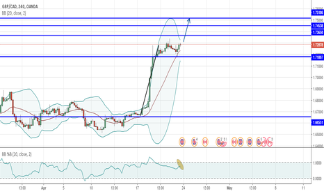 GBPCAD: GBPCAD 4H Long