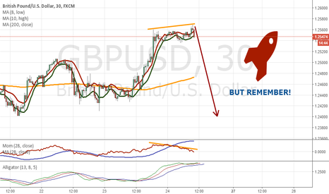 GBPUSD: Shortterm only!! Divergence on GBPUSD