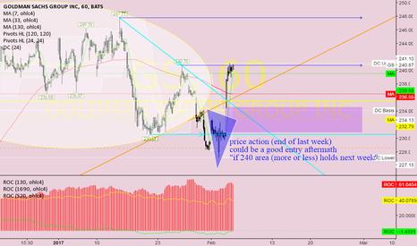 GS: GS @ 1h @ it smeels like an shortterm selloff, last trading days