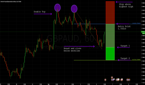 GBPAUD: GBPAUD: Bearish 2618