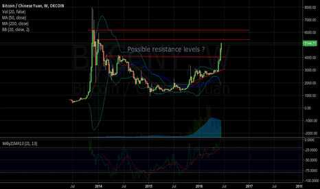 BTCCNY: Possible R levels on way to ATH