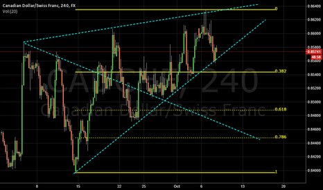 CADCHF: Waiting for breakout