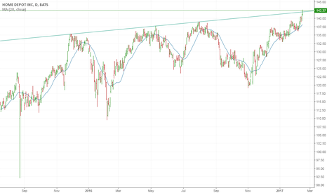 HD: Breaking upper trend line