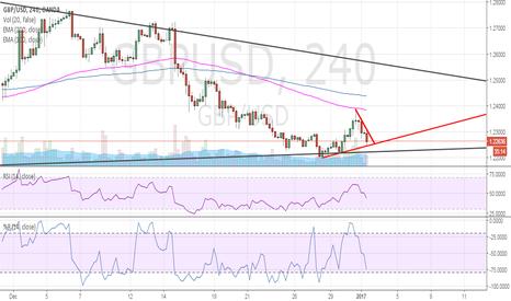 GBPUSD: GBP USD target is 1.25