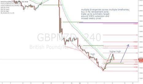 GBPNZD: GBPNZD trade plan