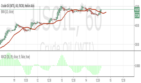 USOIL: Crude oil best strategy