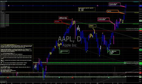 AAPL: AAPL Apple trim (again) approach $129