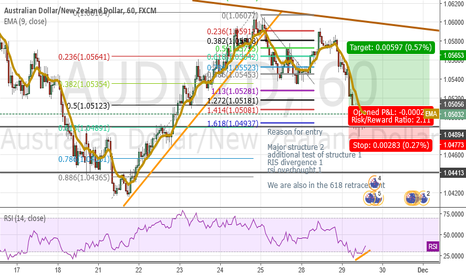 AUDNZD: 618 Retracement Long