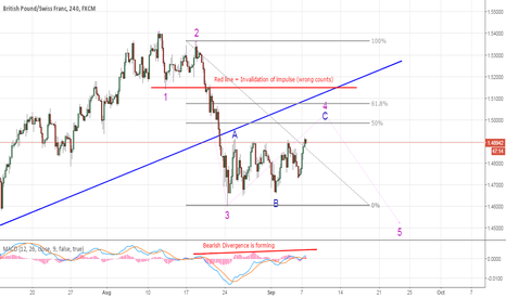 GBPCHF: GBPCHF - Another idea as the odds of triangle are getting low