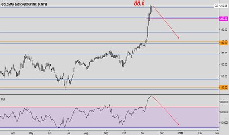 GS: GS (Goldman Sachs) Short Idea