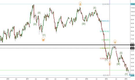 CL1!: Crude oil's MAJOR turn AHEAD.