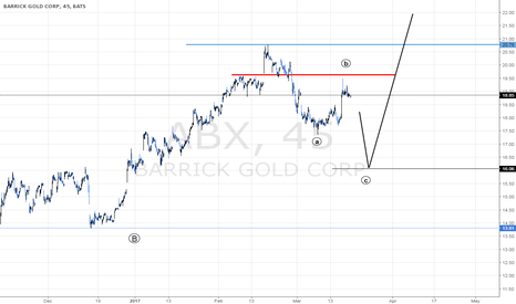 ABX: BARRICK GOLD ABX