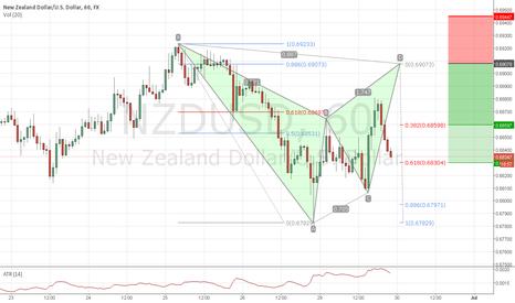 NZDUSD: Bear bat pattern on NZDUSD H1