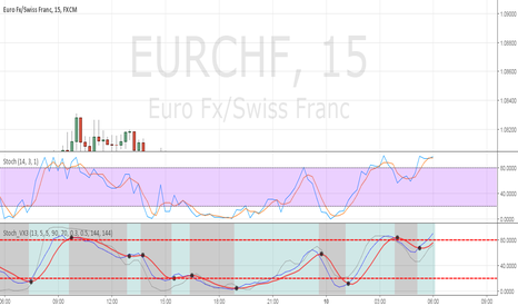 EURCHF: EURCHF Put опцион на 2часа