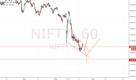 NIFTY: move eyeing in coming days..
