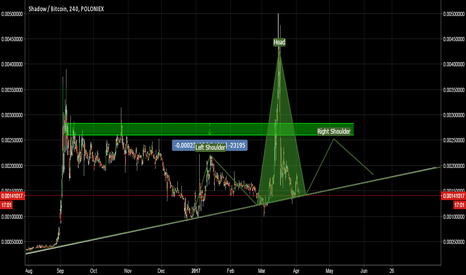 SDCBTC: SDC, HEAD AND SHOULDER CHART ?