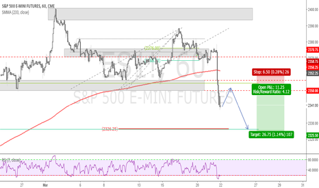 ES1!: S&P500 might set up for a short