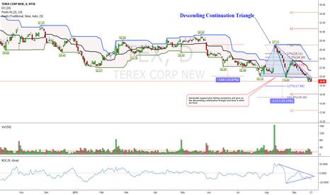 TEX: Descending Continuation Bearish Triangle