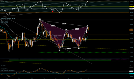 XAGUSD: XAG harmonic on dma50 weekly