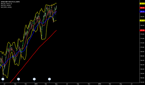 SPY: SPY 20 DAY/50 DAY MOVING AVERAGE IS A GLASS FLOOR