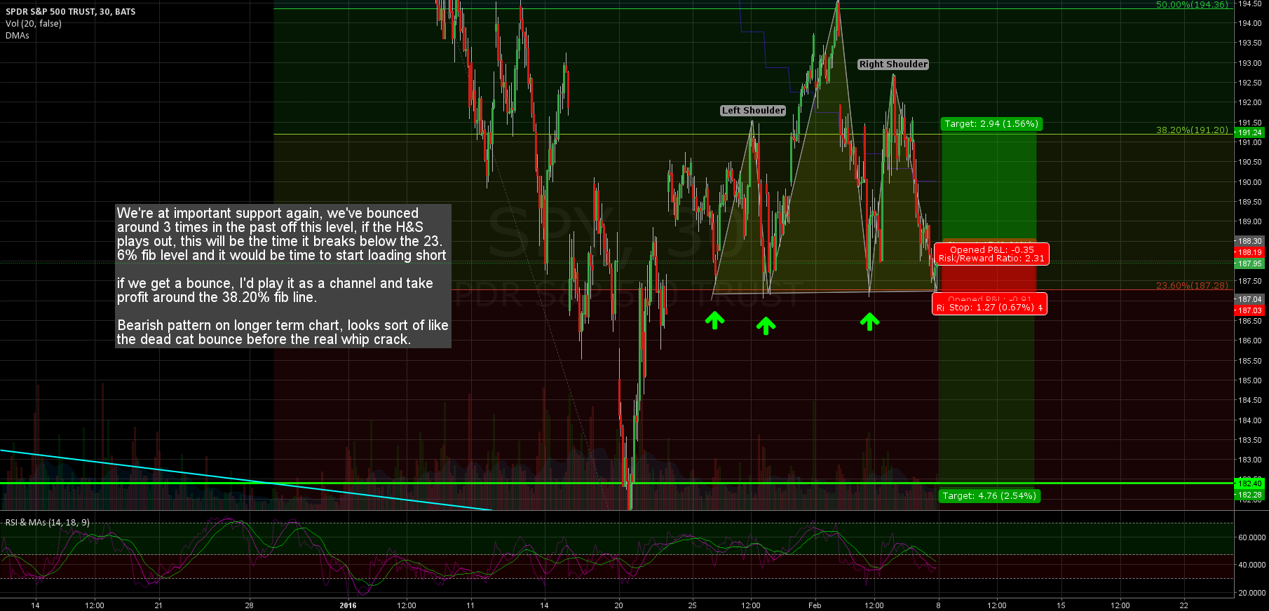 Head and Shoulders short, Fib level bounce long