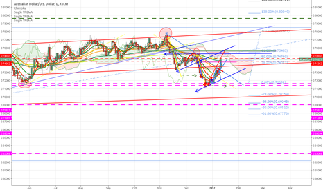 AUDUSD: BIG CORRECTION AFTER SELL AUD/USD EUR/USD