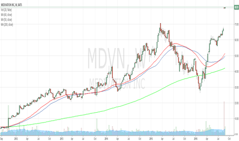 MDVN: Long entry in $MDVN