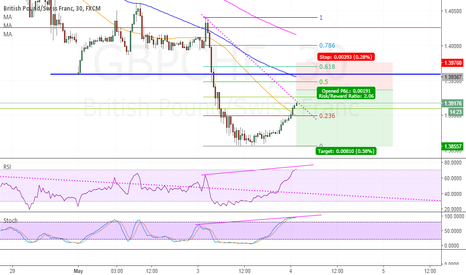 GBPCHF: short GBPCHF- divergence on lower TF and resistance overhead