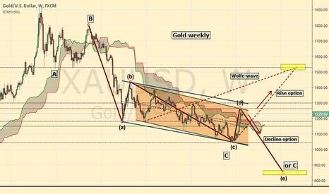 XAUUSD: Gold trend options