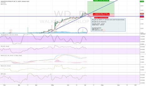 WD: Walker & Dunlop - SOLID fundamentals!